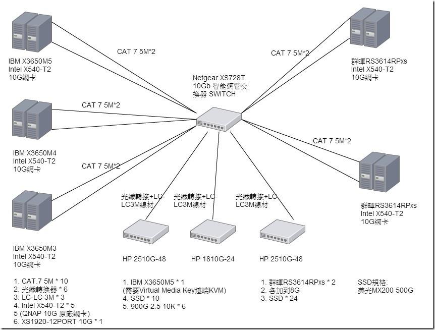 201602新系統架構規格圖-2